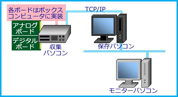 システム概略図